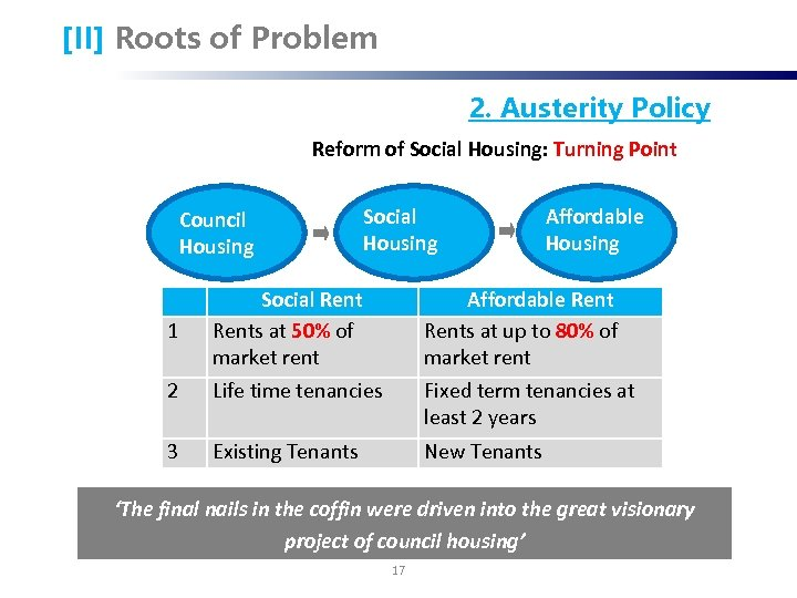[II] Roots of Problem 2. Austerity Policy Reform of Social Housing: Turning Point Council