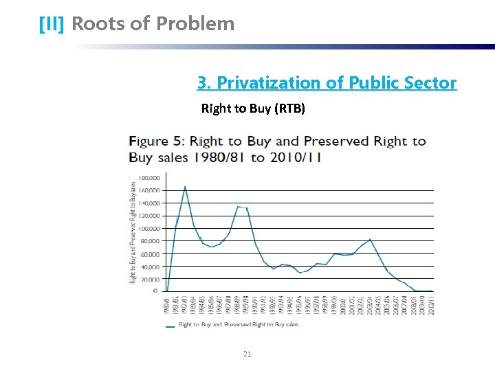 [II] Roots of Problem 3. Privatization of Public Sector Right to Buy (RTB) 21