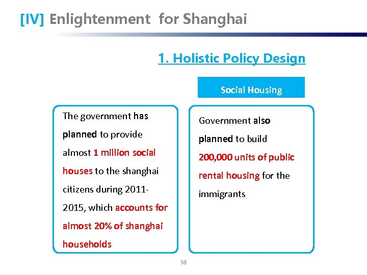 [IV] Enlightenment for Shanghai 1. Holistic Policy Design Social Housing The government has Government