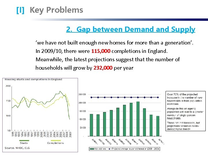 [I] Key Problems 2. Gap between Demand Supply 'we have not built enough new
