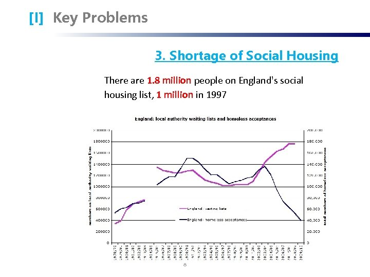 [I] Key Problems 3. Shortage of Social Housing There are 1. 8 million people