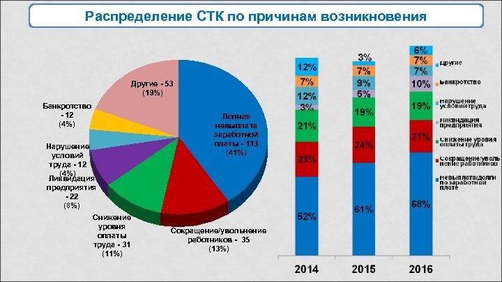 Распределение СТК по причинам возникновения Другие - 53 (19%) Банкротство - 12 (4%) Нарушение