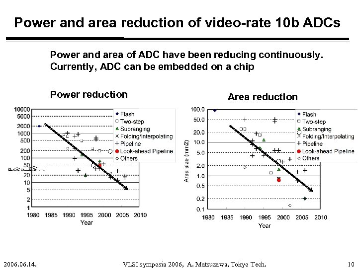 Power and area reduction of video-rate 10 b ADCs Power and area of ADC