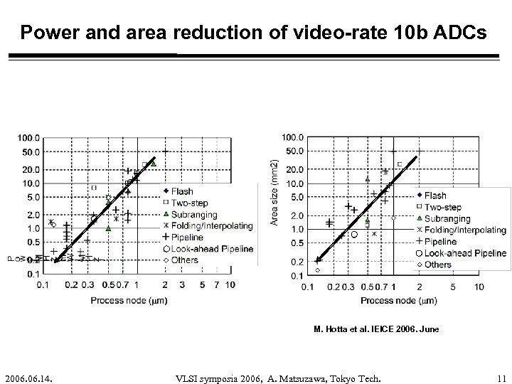 Power and area reduction of video-rate 10 b ADCs M. Hotta et al. IEICE