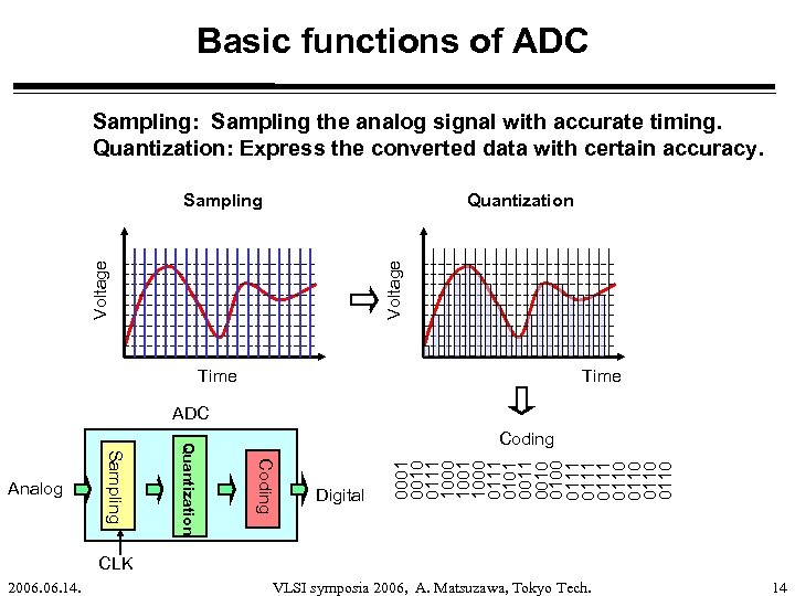 Basic functions of ADC Sampling: Sampling the analog signal with accurate timing. Quantization: Express
