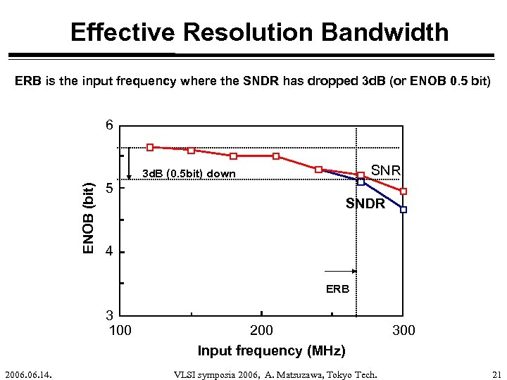 Effective Resolution Bandwidth ERB is the input frequency where the SNDR has dropped 3