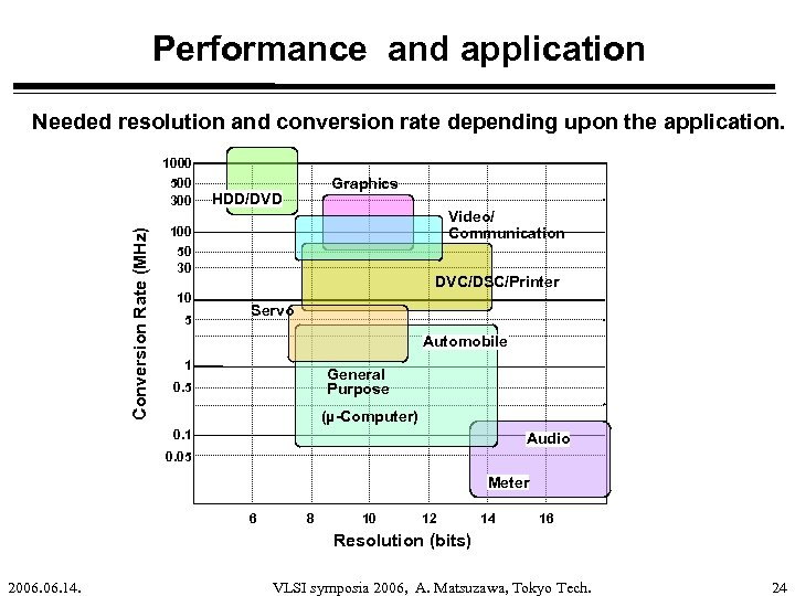 Performance and application Needed resolution and conversion rate depending upon the application. Conversion Rate