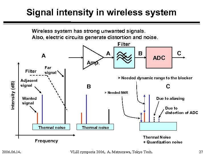 Signal intensity in wireless system Wireless system has strong unwanted signals. Also, electric circuits
