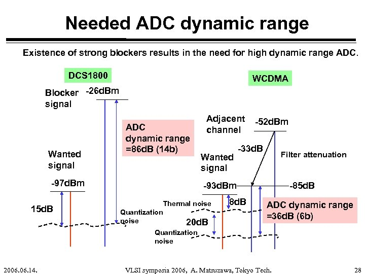Needed ADC dynamic range Existence of strong blockers results in the need for high