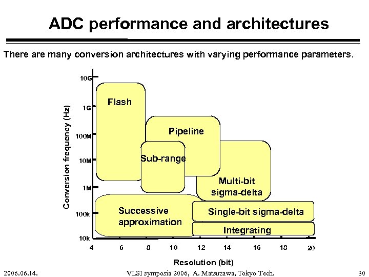 ADC performance and architectures There are many conversion architectures with varying performance parameters. Conversion