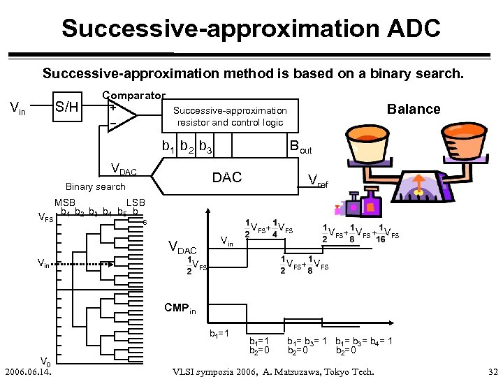 Successive-approximation ADC Successive-approximation method is based on a binary search. Vin S/H Comparator b