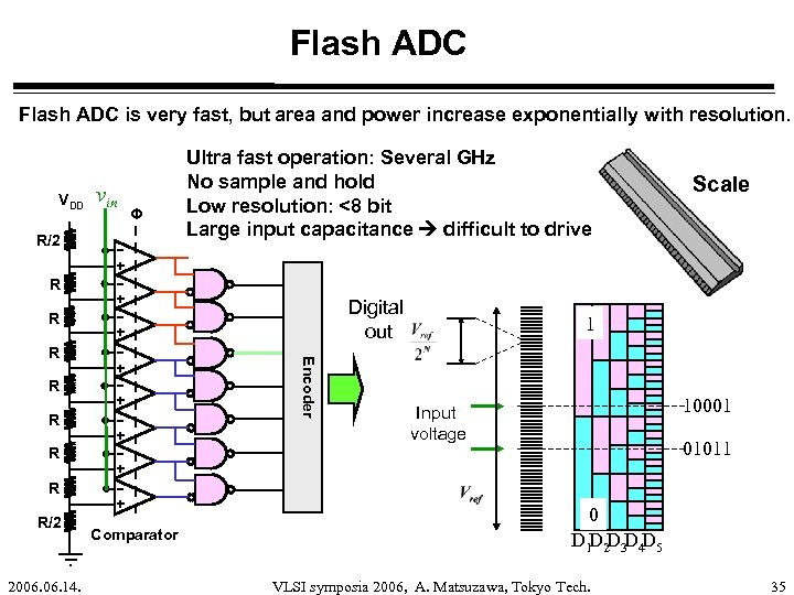 Flash ADC is very fast, but area and power increase exponentially with resolution. VDD