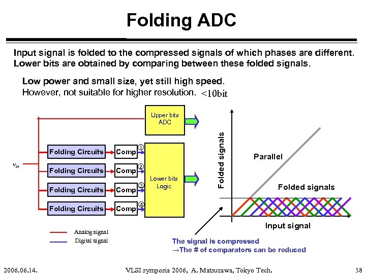 Folding ADC Input signal is folded to the compressed signals of which phases are