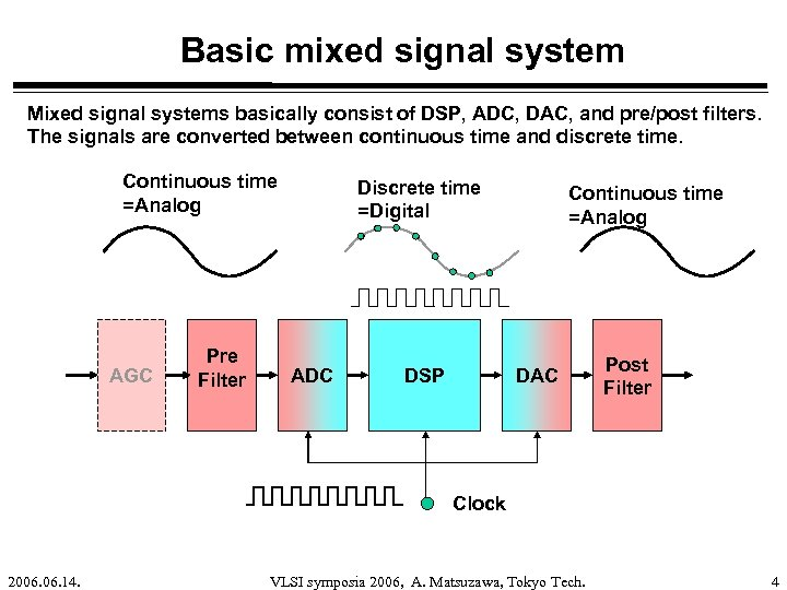 Basic mixed signal system Mixed signal systems basically consist of DSP, ADC, DAC, and