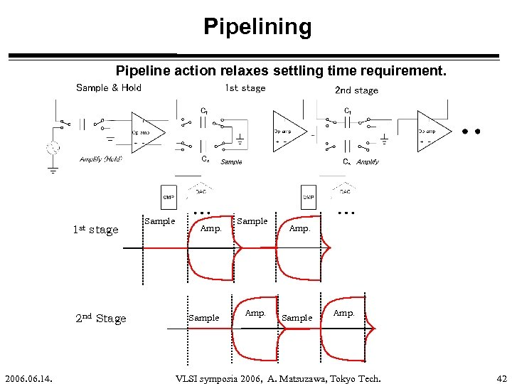 Pipelining Pipeline action relaxes settling time requirement. 1 st stage 2 nd Stage 2006.