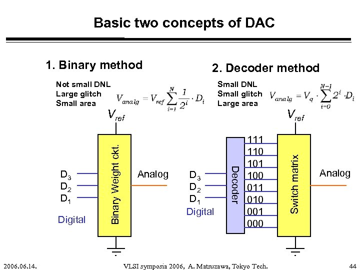 Basic two concepts of DAC 2. Decoder method Not small DNL Large glitch Small