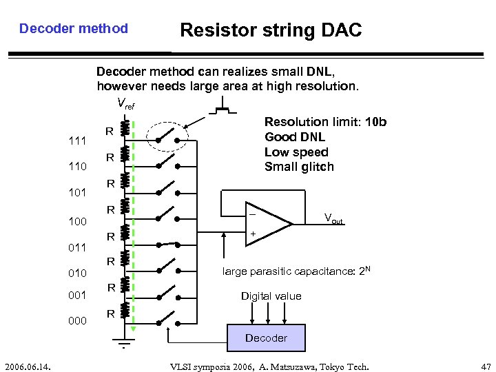 Decoder method Resistor string DAC Decoder method can realizes small DNL, however needs large