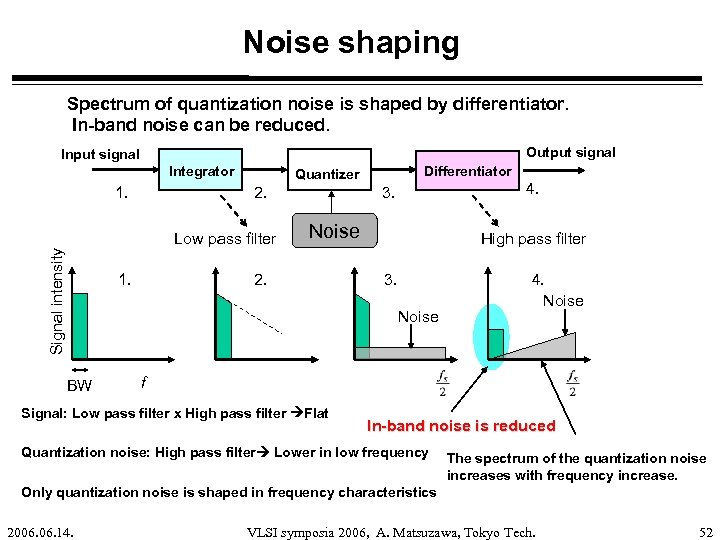 Noise shaping Spectrum of quantization noise is shaped by differentiator. In-band noise can be