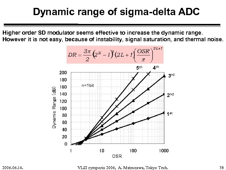 Dynamic range of sigma-delta ADC Higher order SD modulator seems effective to increase the