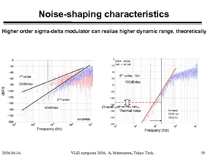 Noise-shaping characteristics Higher order sigma-delta modulator can realize higher dynamic range, theoretically. 2006. 14.