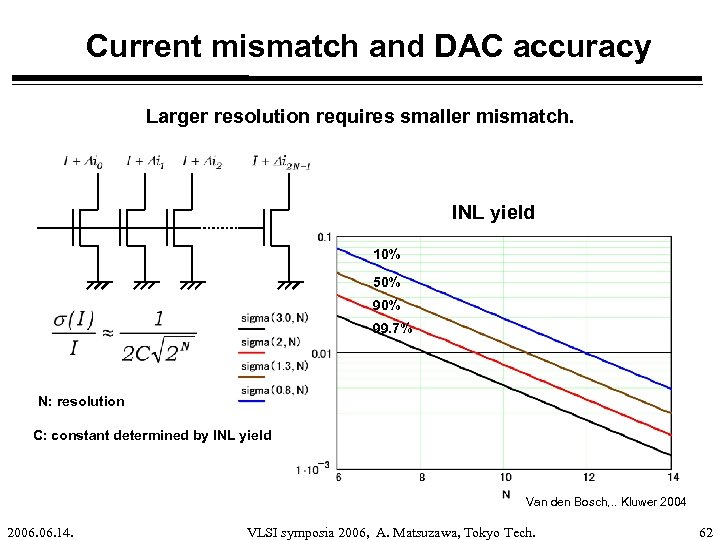 Current mismatch and DAC accuracy Larger resolution requires smaller mismatch. INL yield 10% 50%