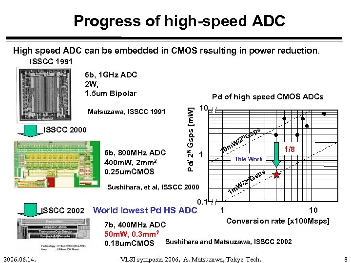 Progress of high-speed ADC High speed ADC can be embedded in CMOS resulting in