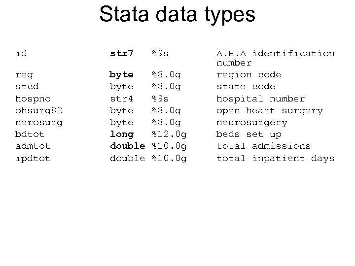 Stata data types id str 7 %9 s reg stcd hospno ohsurg 82 nerosurg