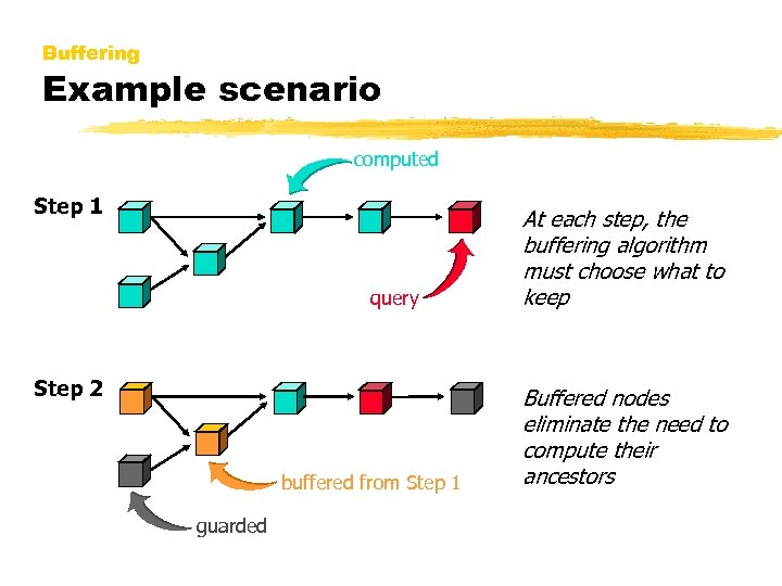 Buffering Example scenario computed Step 1 query Step 2 buffered from Step 1 guarded