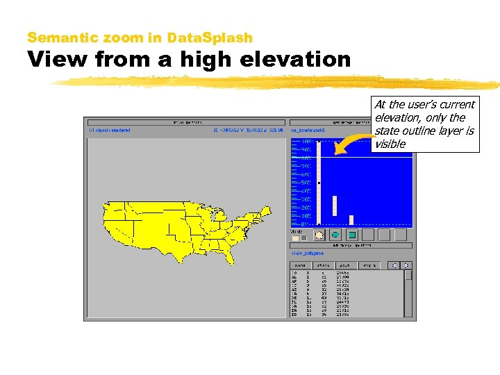 Semantic zoom in Data. Splash View from a high elevation At the user's current