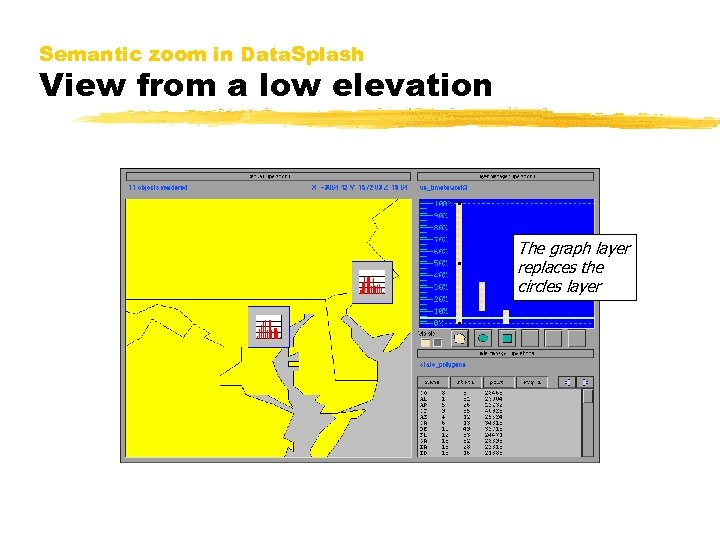 Semantic zoom in Data. Splash View from a low elevation The graph layer replaces