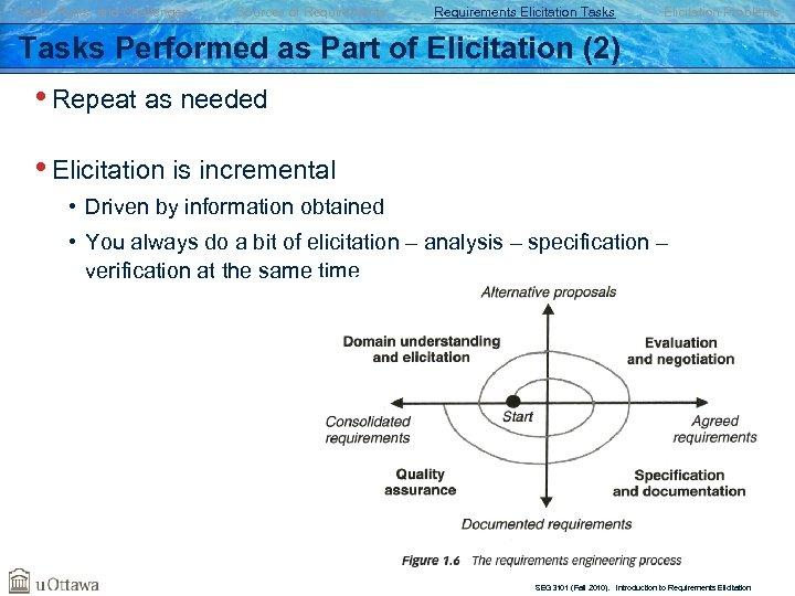 Goals, Risks, and Challenges Sources of Requirements Elicitation Tasks Elicitation Problems Tasks Performed as