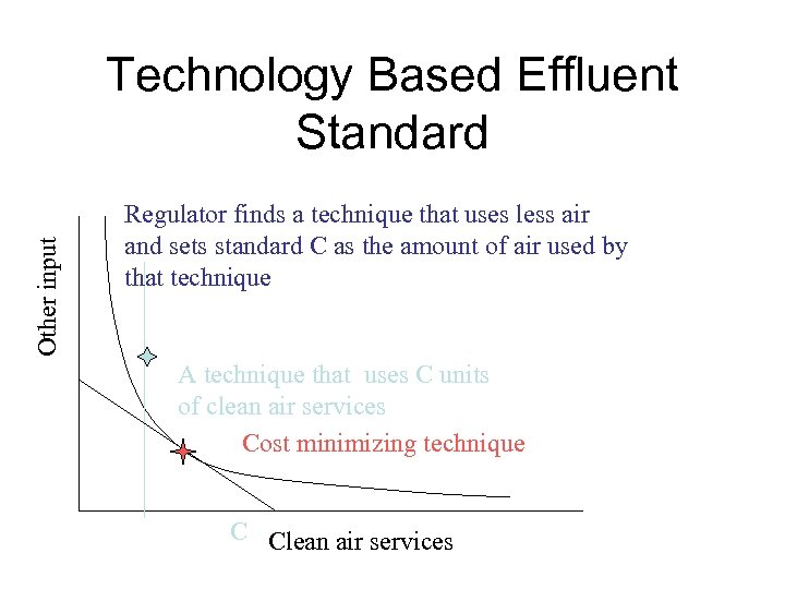 Other input Technology Based Effluent Standard Regulator finds a technique that uses less air