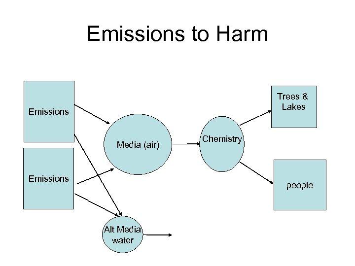 Emissions to Harm Trees & Lakes Emissions Media (air) Emissions Chemistry people Alt Media