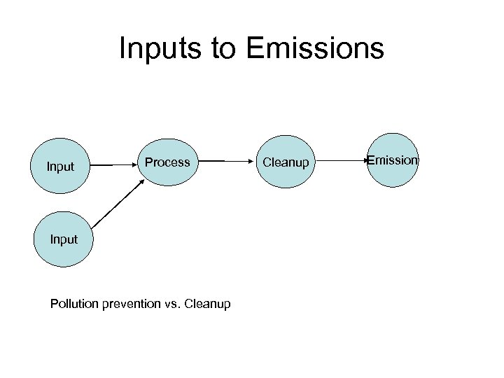 Inputs to Emissions Input Process Input Pollution prevention vs. Cleanup Emission