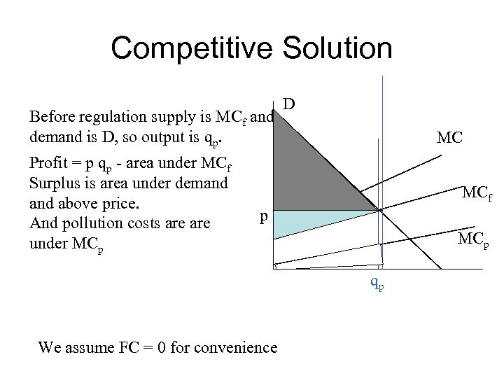 Competitive Solution Before regulation supply is MCf and demand is D, so output is