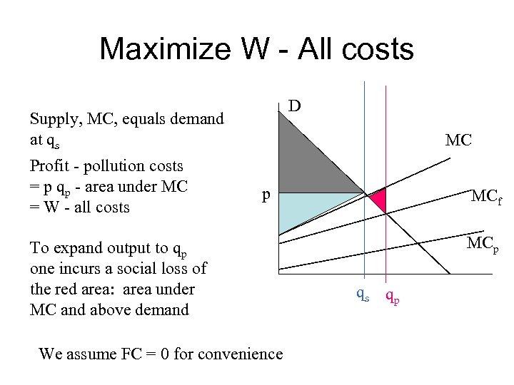 Maximize W - All costs D Supply, MC, equals demand at qs Profit -