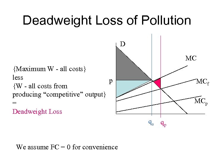 Deadweight Loss of Pollution D MC {Maximum W - all costs} less p {W