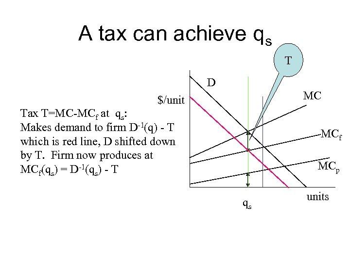 A tax can achieve qs T D MC $/unit Tax T=MC-MCf at qs: Makes