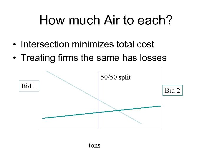 How much Air to each? • Intersection minimizes total cost • Treating firms the