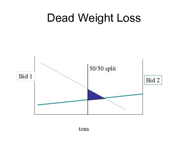 Dead Weight Loss 50/50 split Bid 1 Bid 2 tons