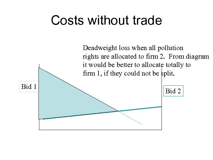 Costs without trade Deadweight loss when all pollution rights are allocated to firm 2.