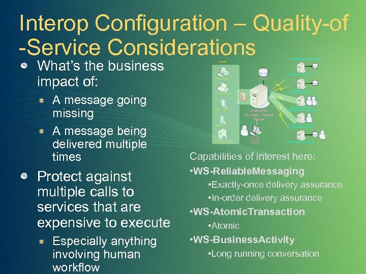 Interop Configuration – Quality-of -Service Considerations What's the business impact of: A message going
