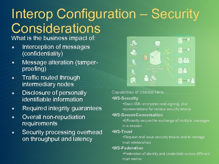 Interop Configuration – Security Considerations What is the business impact of: Interception of messages