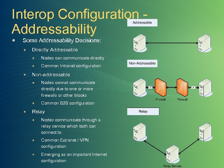 Interop Configuration Addressability Some Addressability Decisions: Directly Addressable Nodes can communicate directly Common Intranet