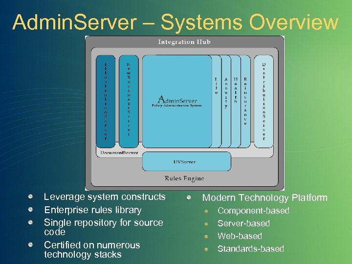 Admin. Server – Systems Overview Leverage system constructs Enterprise rules library Single repository for