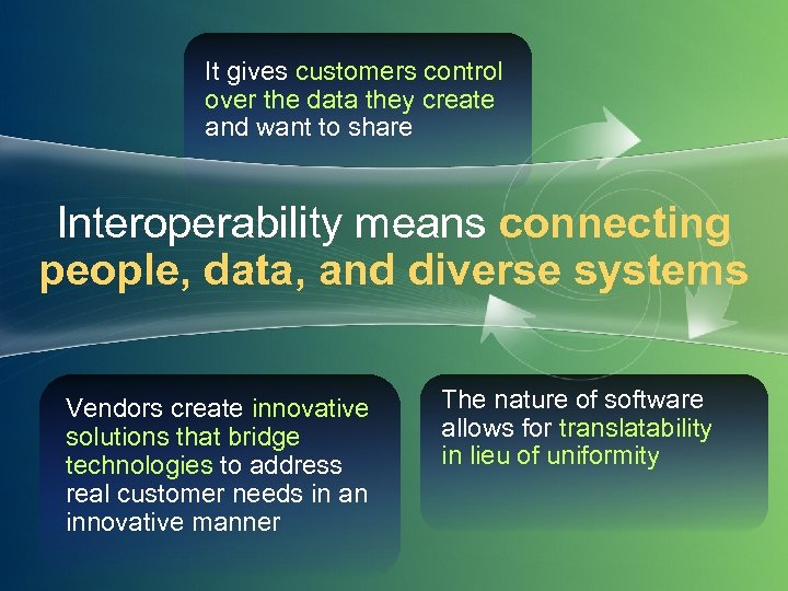 It gives customers control over the data they create and want to share Interoperability