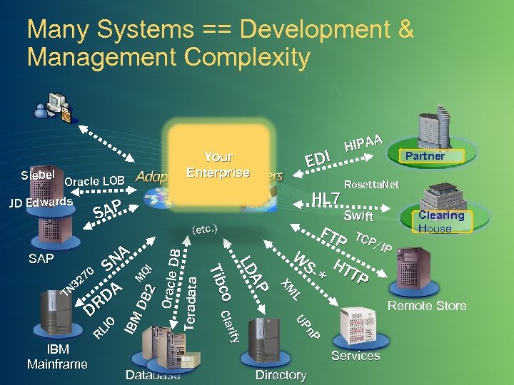 Many Systems == Development & Management Complexity Siebel Oracle LOB JD Edwards SAP (etc.