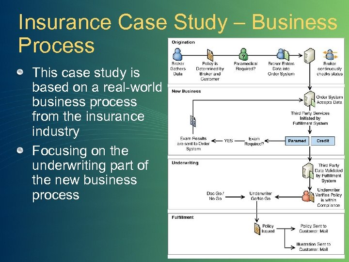 Insurance Case Study – Business Process This case study is based on a real-world