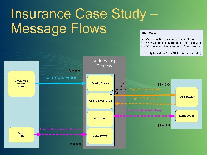 Insurance Case Study – Message Flows