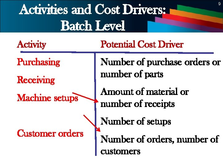 9 Activities and Cost Drivers: Batch Level Activity Potential Cost Driver Purchasing Number of